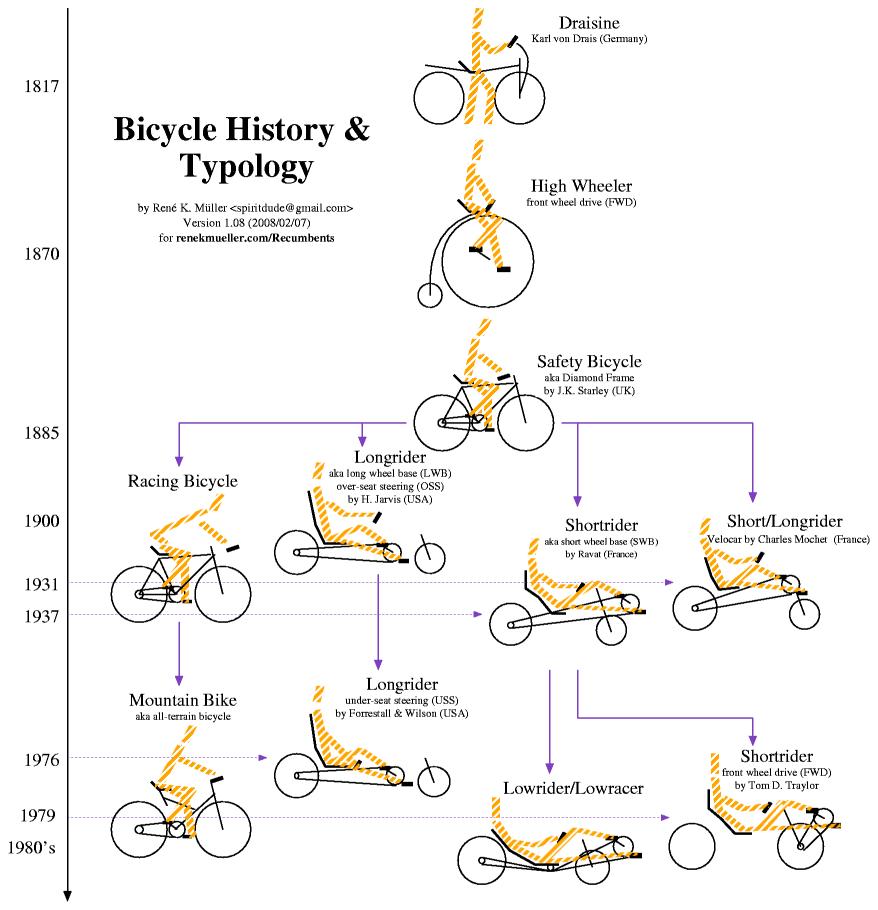 14070605bicyclehistory